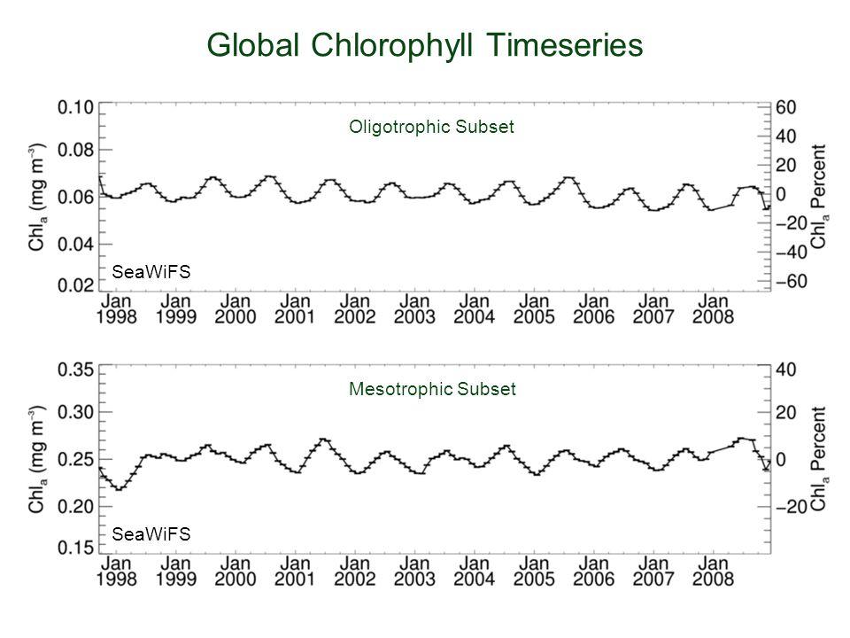 Global Chlorophyll Timeseries Oligotrophic Subset Mesotrophic Subset SeaWiFS
