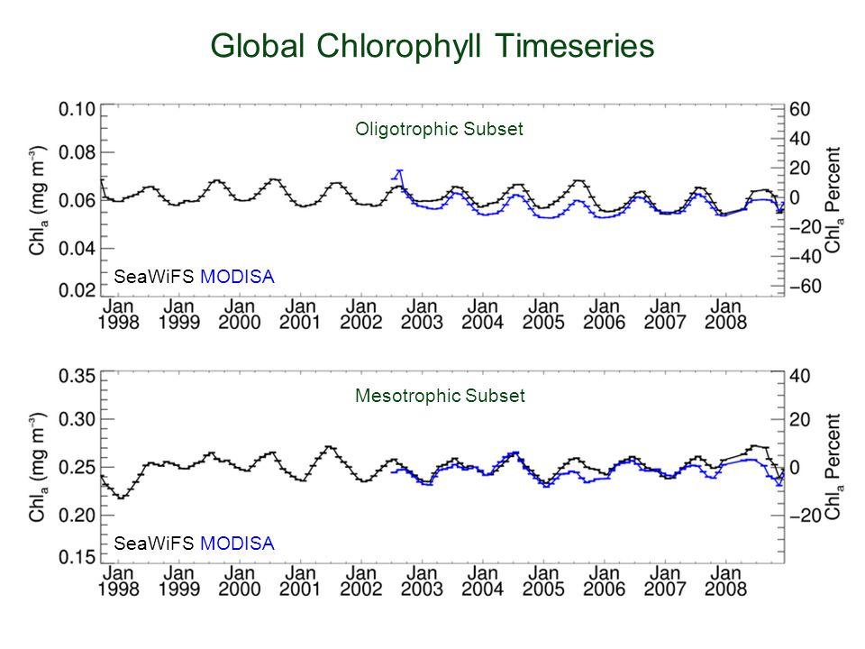 Global Chlorophyll Timeseries Oligotrophic Subset Mesotrophic Subset SeaWiFS MODISA