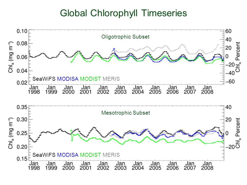 Global Chlorophyll Timeseries Oligotrophic Subset Mesotrophic Subset SeaWiFS MODISA MODIST MERIS