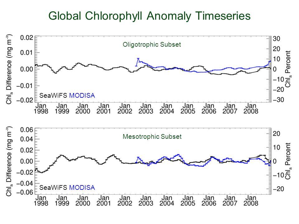 Global Chlorophyll Anomaly Timeseries Oligotrophic Subset Mesotrophic Subset SeaWiFS MODISA