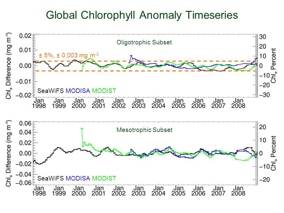 Global Chlorophyll Anomaly Timeseries Oligotrophic Subset Mesotrophic Subset SeaWiFS MODISA MODIST  5%, ± 0.003 mg m -3