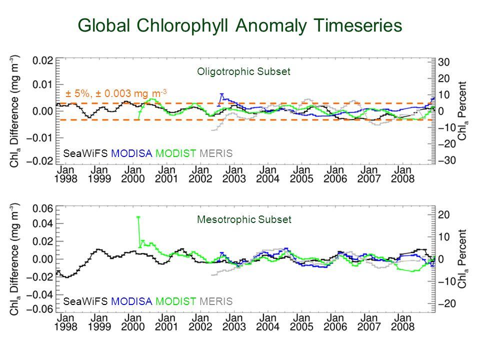 Global Chlorophyll Anomaly Timeseries Oligotrophic Subset Mesotrophic Subset SeaWiFS MODISA MODIST MERIS  5%, ± 0.003 mg m -3