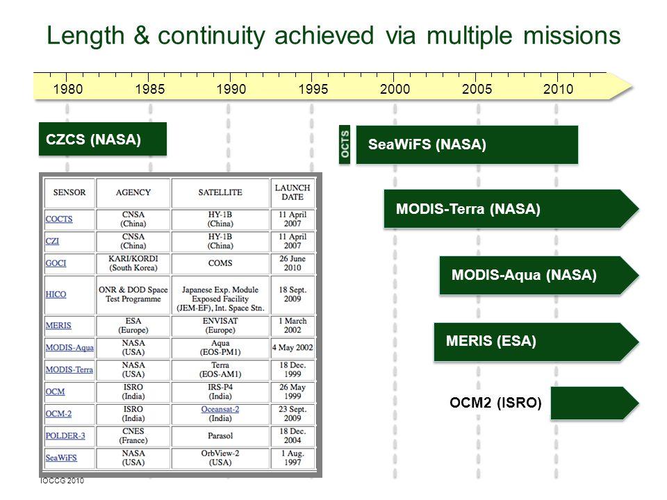 1980200019901985201020051995 Length & continuity achieved via multiple missions SeaWiFS (NASA) CZCS (NASA) MODIS-Terra (NASA) MERIS (ESA) MODIS-Aqua (NASA) OCM2 (ISRO) IOCCG 2010