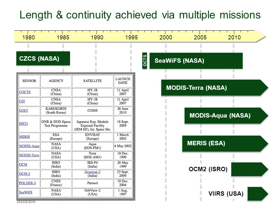 1980200019901985201020051995 Length & continuity achieved via multiple missions SeaWiFS (NASA) CZCS (NASA) MODIS-Terra (NASA) MERIS (ESA) MODIS-Aqua (NASA) OCM2 (ISRO) IOCCG 2010 VIIRS (USA)