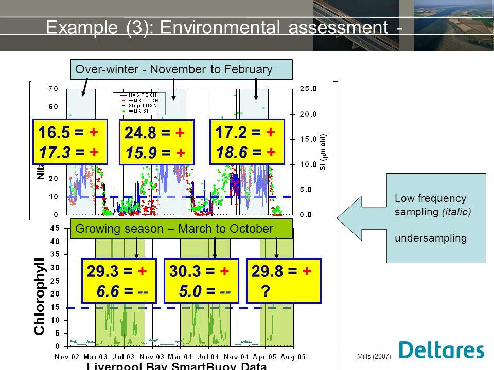 9 juni 2009MODEG Brussels Example (3): Environmental assessment - Nitarte Chlorophyll Over-winter - November to February Growing season – March to October 16.5 = + 17.3 = + 24.8 = + 15.9 = + 17.2 = + 18.6 = + 29.3 = + 6.6 = -- 30.3 = + 5.0 = -- 29.8 = + .