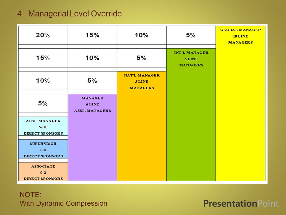 3. Unilevel Override NOTE: With Dynamic Compression