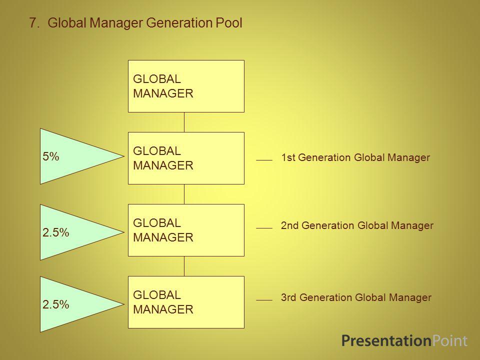 6. Global Manager Bonus Pool GLOBAL MANAGER 5%