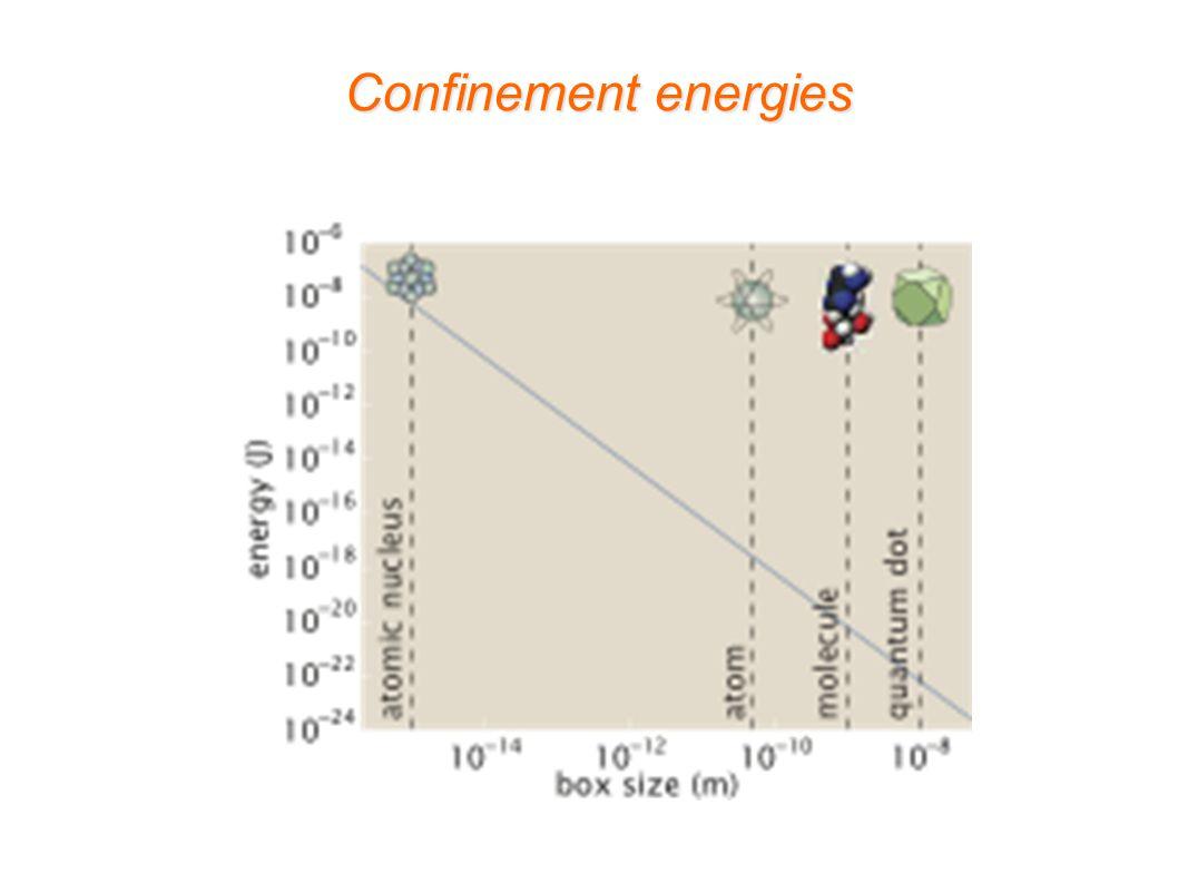 Confinement energies