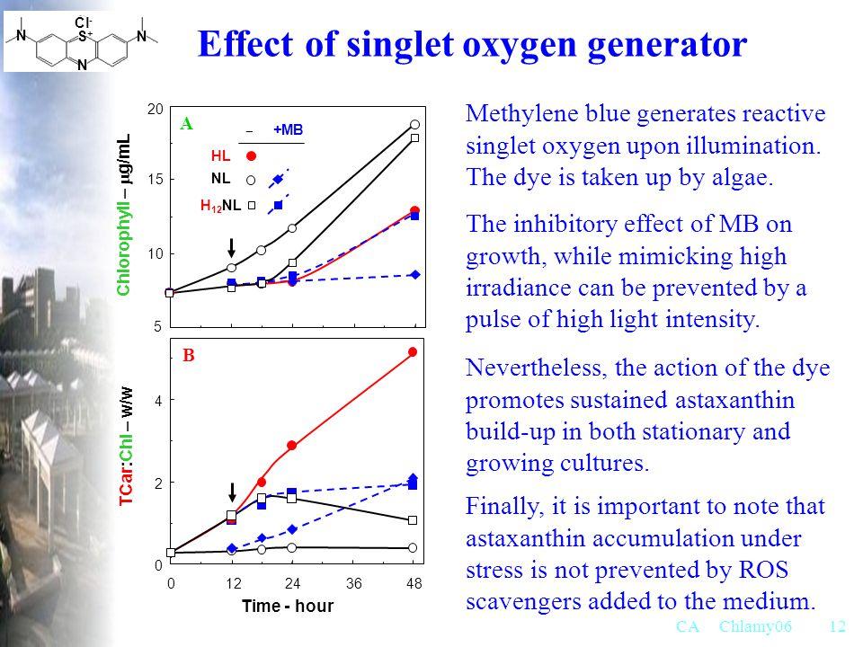 CA Chlamy0612 Cl - N N N S+S+ TCar:Chl – w/w 0 2 4 012243648 Time - hour B 5 10 15 20 Chlorophyll –  g/mL A NL HL +MB H 12 NL – Effect of singlet oxygen generator Methylene blue generates reactive singlet oxygen upon illumination.
