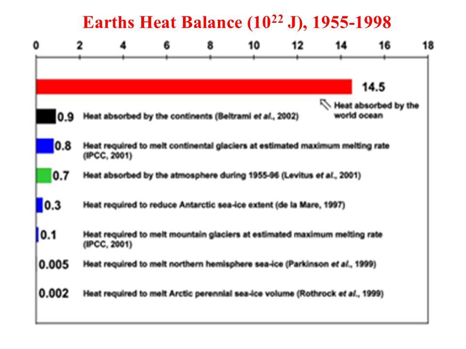 22 Earths Heat Balance (10 22 J), 1955-1998