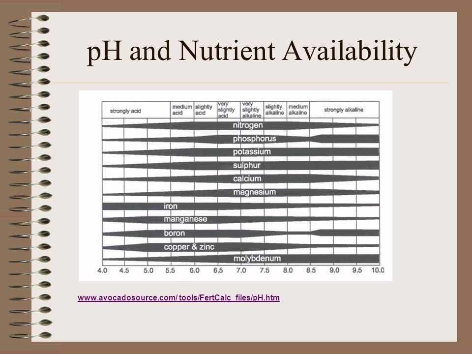 pH and Nutrient Availability www.avocadosource.com/ tools/FertCalc_files/pH.htm