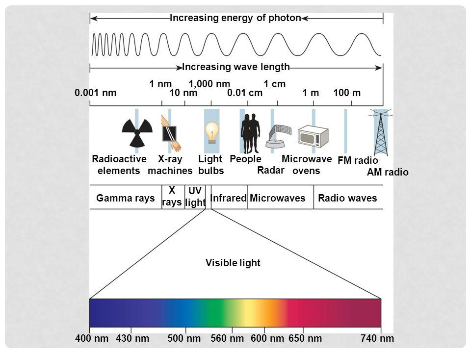 Increasing energy of photon Increasing wave length 0.001 nm 1 nm1,000 nm 10 nm0.01 cm 1 cm 1 m100 m Radioactive elements X-ray machines Light bulbs Pe