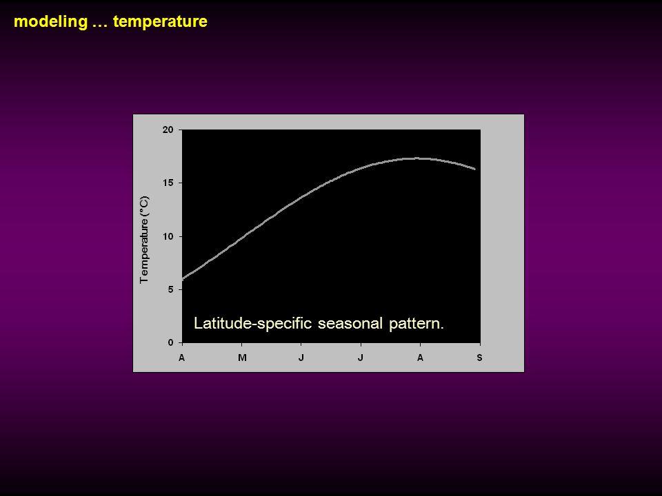 modeling … temperature Incident Light (ly∙d -1 ) Latitude-specific seasonal pattern. Temperature (°C) Latitude-specific seasonal pattern.