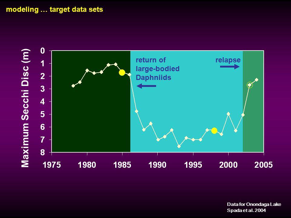 modeling … target data sets Data for Onondaga Lake Spada et al. 2004 Maximum Secchi Disc (m) return of large-bodied Daphniids relapse