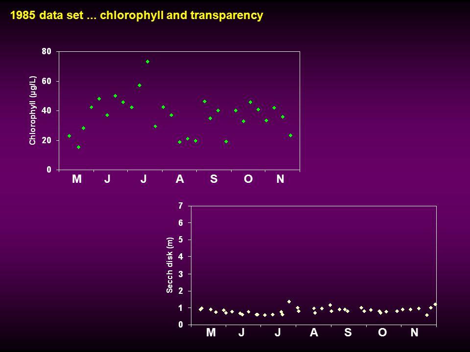 1985 data set... chlorophyll and transparency M J J A S O N