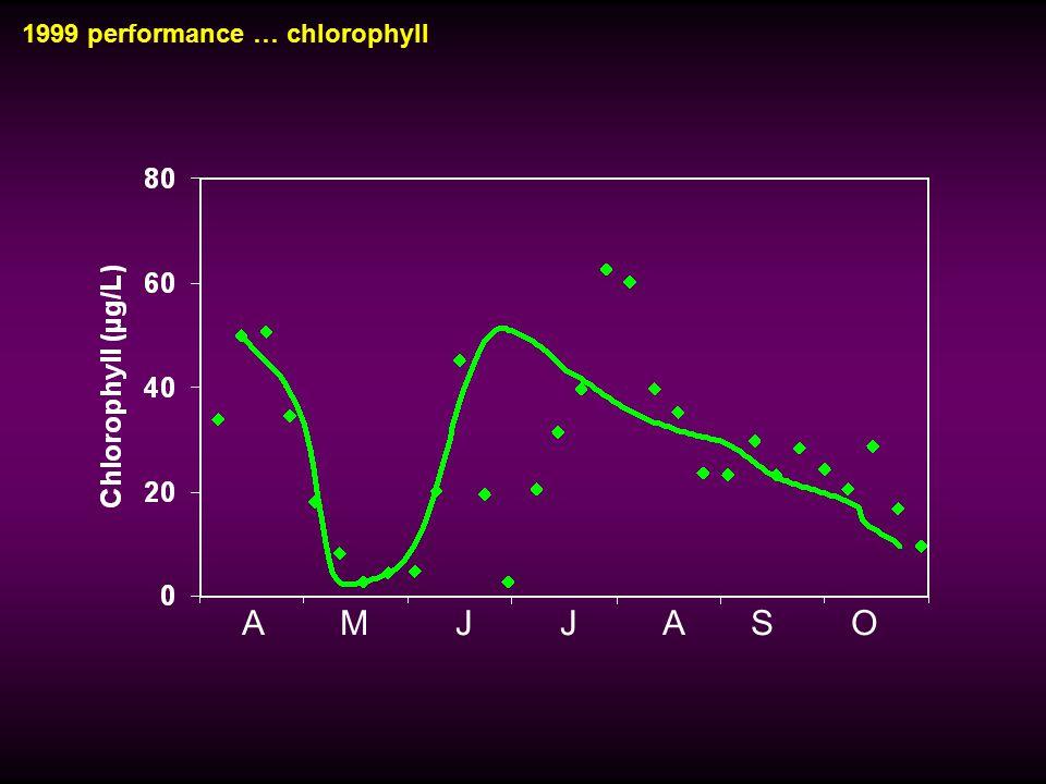 1999 performance … chlorophyll A M J J A S O