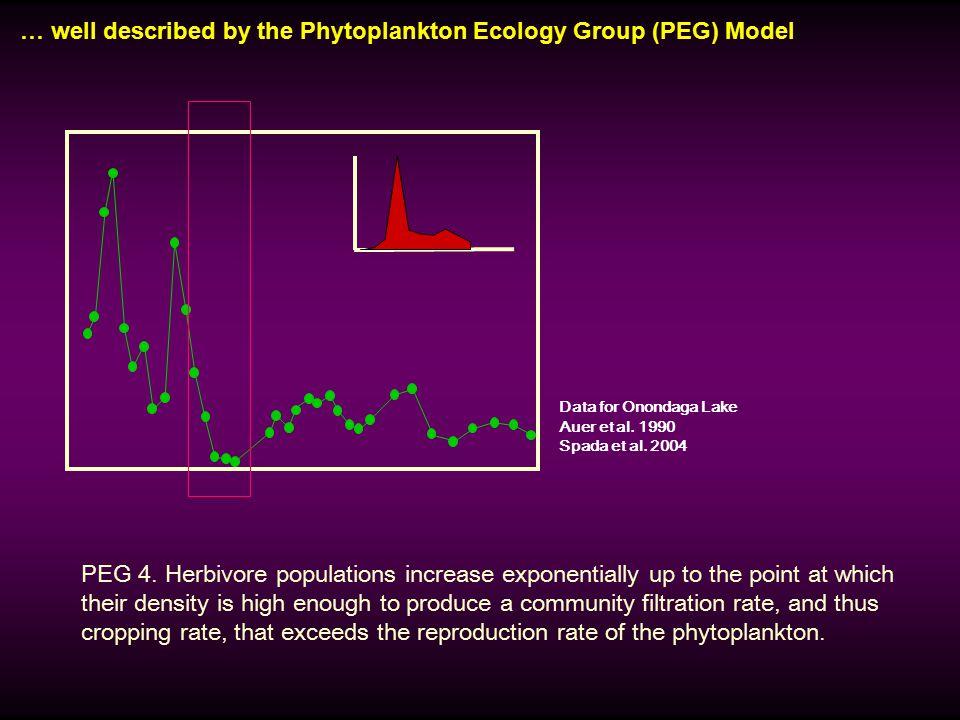 … well described by the Phytoplankton Ecology Group (PEG) Model Data for Onondaga Lake Auer et al. 1990 Spada et al. 2004 PEG 4. Herbivore populations