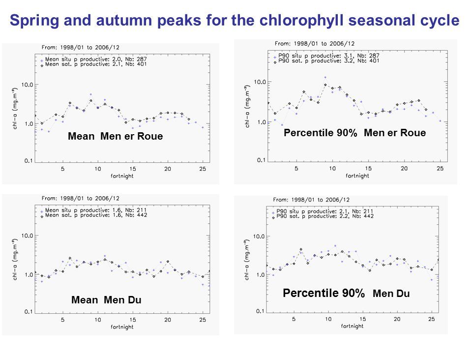 Percentile 90% Men er Roue Spring and autumn peaks for the chlorophyll seasonal cycle Mean Men er Roue Mean Men Du Percentile 90% Men Du