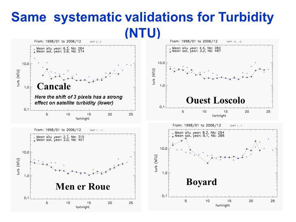 Same systematic validations for Turbidity (NTU) Cancale Ouest Loscolo Men er Roue Boyard Here the shift of 3 pixels has a strong effect on satellite turbidity (lower)