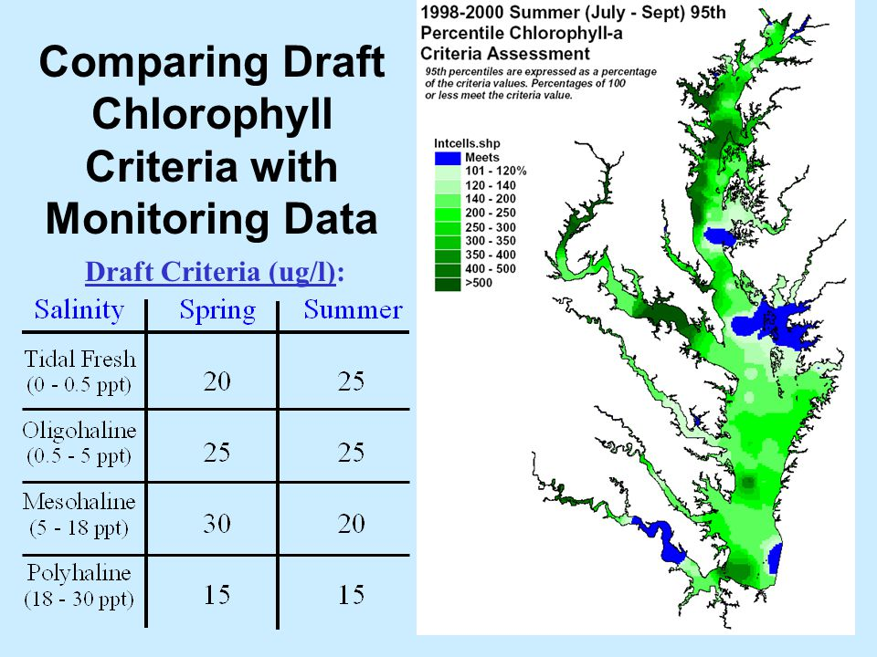 Comparing Draft Chlorophyll Criteria with Monitoring Data Draft Criteria (ug/l):