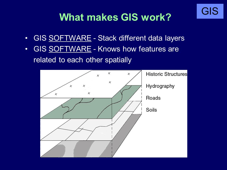 What makes GIS work? GIS SOFTWARE - Stack different data layers GIS SOFTWARE - Knows how features are related to each other spatially GIS