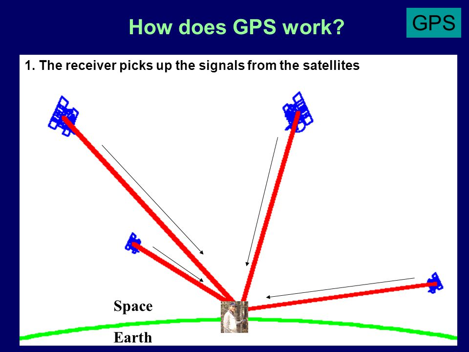How does GPS work.Earth Space 2.
