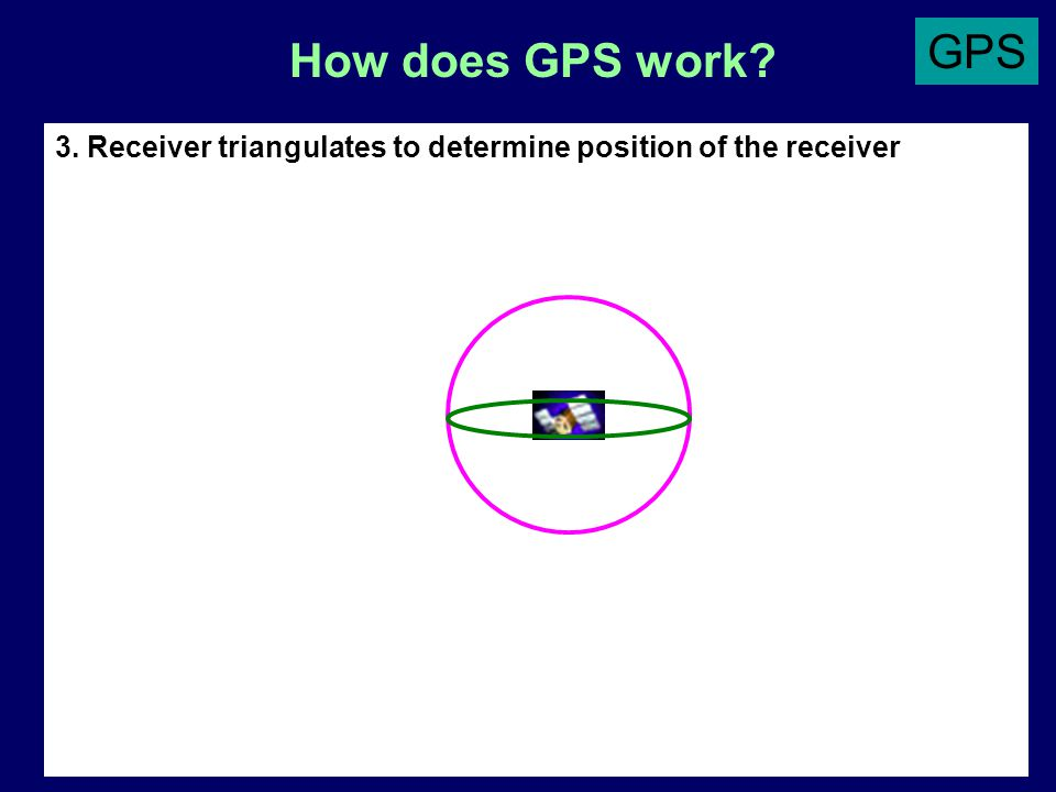 How does GPS work 3. Receiver triangulates to determine position of the receiver GPS