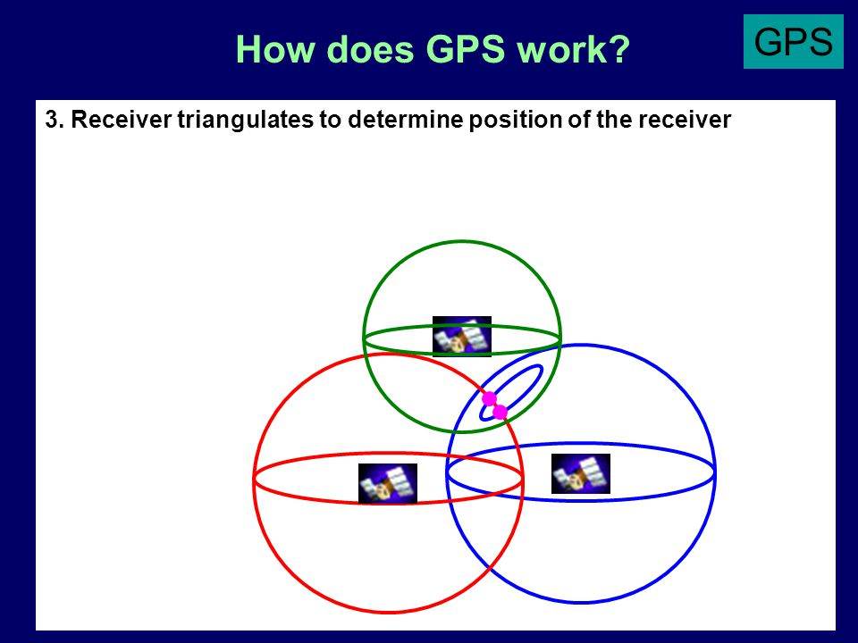 How does GPS work? 3. Receiver triangulates to determine position of the receiver You are here! GPS