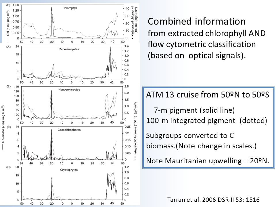 Combined information from extracted chlorophyll AND flow cytometric classification (based on optical signals). Tarran et al. 2006 DSR II 53: 1516 ATM
