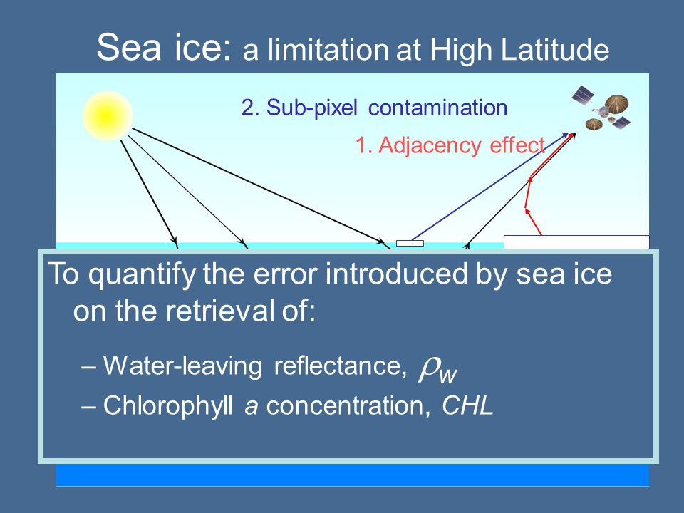 Simulations of  TOA   = the fraction of a pixel occupied by sea ice MOMO RT code Maritime aerosols RH=50%, 90%  a (560)=0.03, 0.1