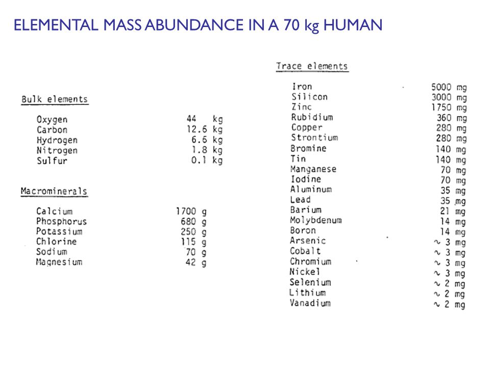 ELEMENTAL MASS ABUNDANCE IN A 70 kg HUMAN