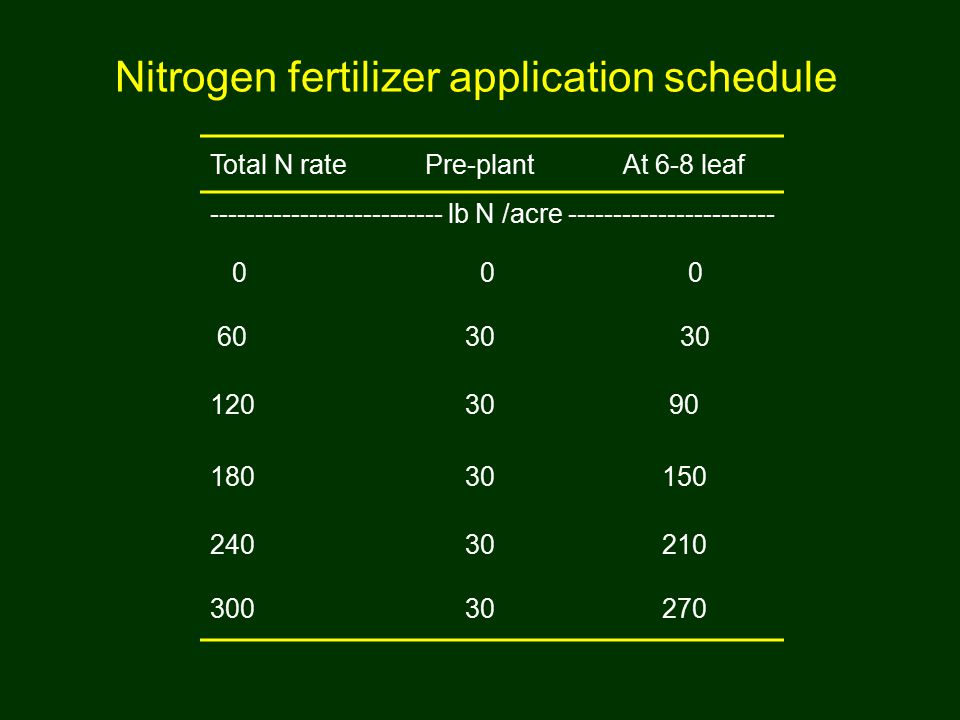 Nitrogen fertilizer application schedule Total N ratePre-plantAt 6-8 leaf -------------------------- lb N /acre ----------------------- 0 0 0 6030 1203090 18030150 24030210 30030270