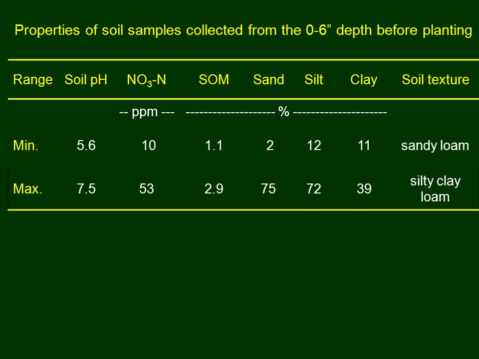 Properties of soil samples collected from the 0-6 depth before planting RangeSoil pHNO 3 -NSOMSandSiltClaySoil texture -- ppm ----------------------- % --------------------- Min.5.6 101.1 21211sandy loam Max.7.5532.9757239 silty clay loam