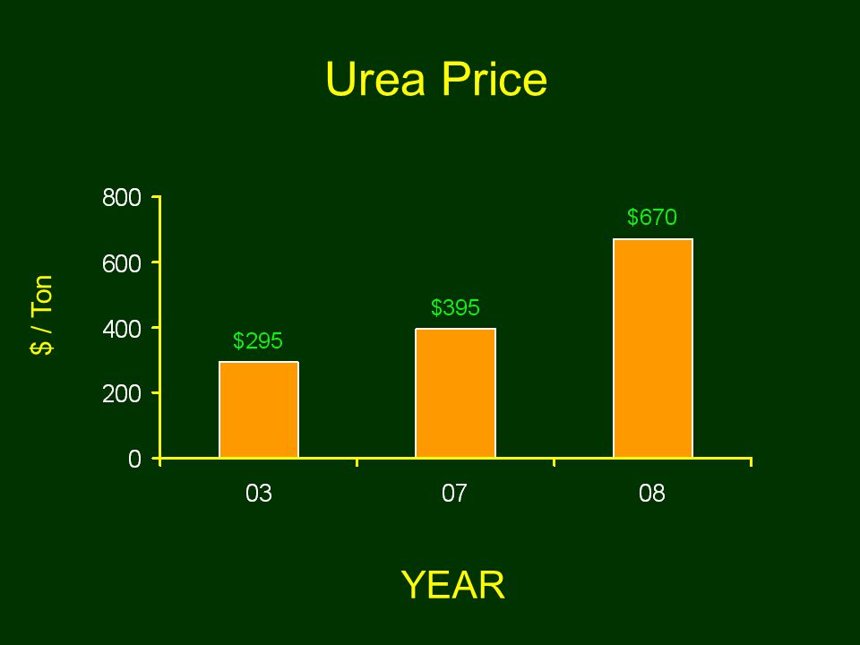 Urea Price YEAR $ / Ton