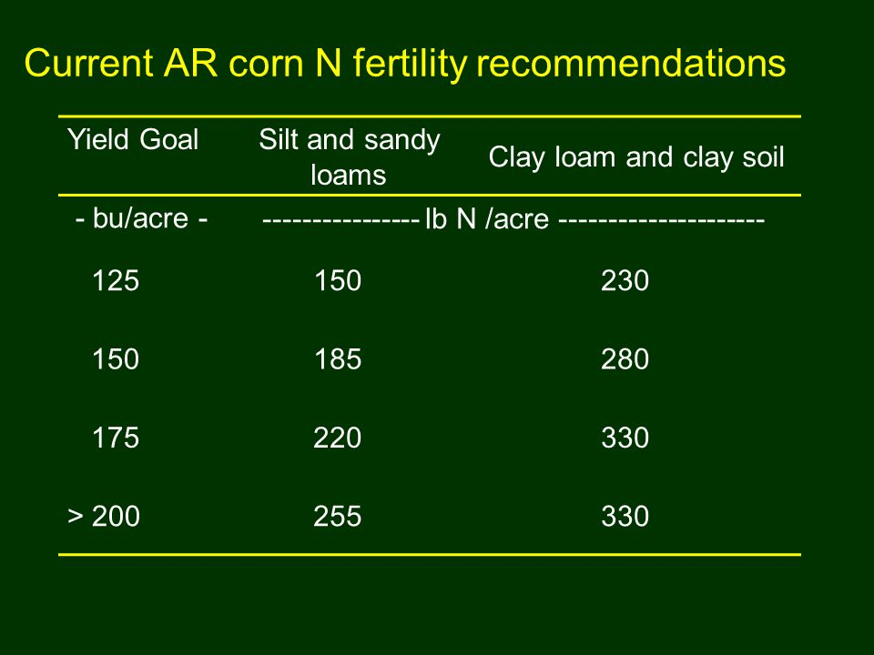 Current AR corn N fertility recommendations Yield Goal Silt and sandy loams Clay loam and clay soil - bu/acre - ---------------- lb N /acre ----------