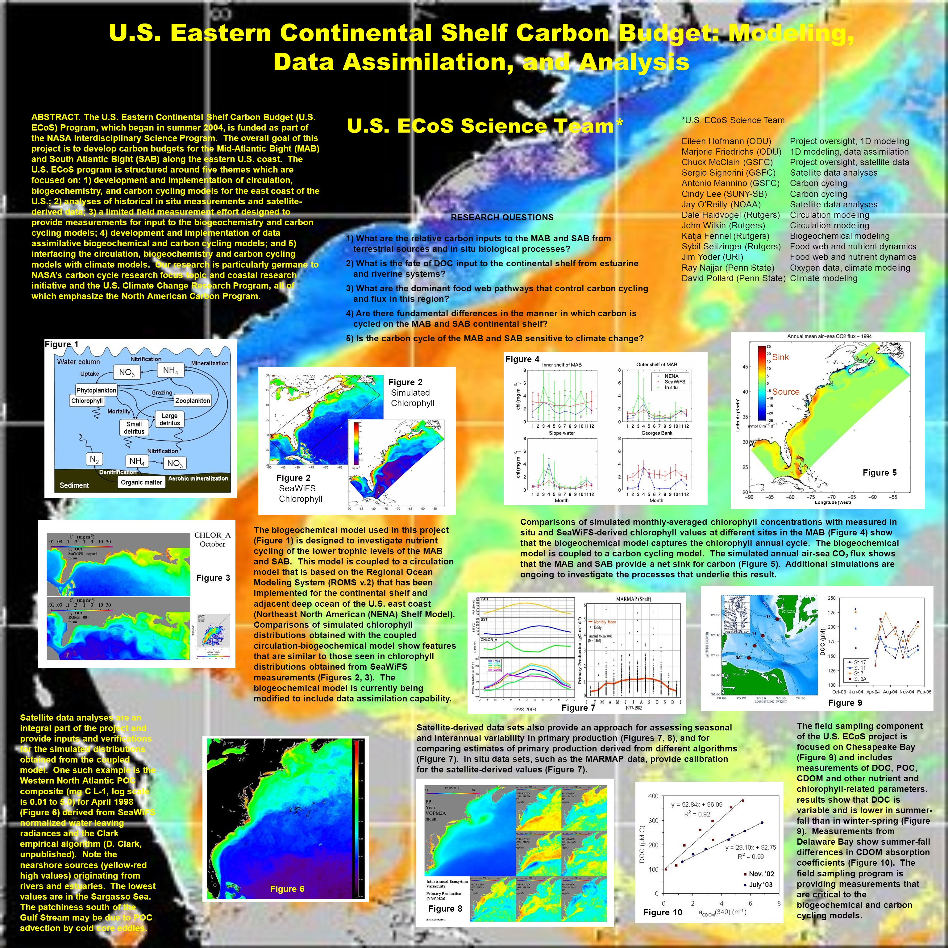 U.S. Eastern Continental Shelf Carbon Budget: Modeling, Data Assimilation, and Analysis U.S.