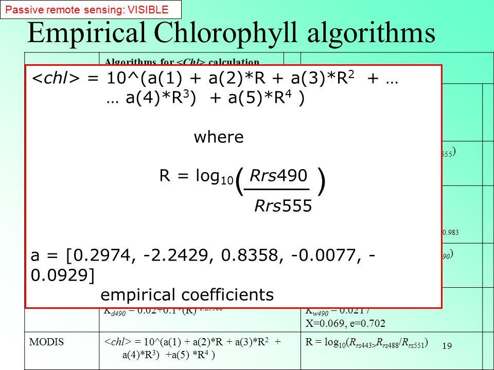 19 Empirical Chlorophyll algorithms Reference Algorithms for calculation Ratio R SeaWiFS OC2v2 O'Reilley (2000) = 10^(a(1) + a(2)*R + a(3)*R 2 + a(4)*R 3 ) +a(5) *R 4 ) a = [0.2974, -2.2429, 0.8358, -0.0077, - 0.0929] R = log 10 (R rs490 /R rs555 ) SeaWiFS OC4v4 = 10^(a(1) + a(2)*R + a(3)*R 2 + a(4)*R 3 ) +a(5) *R 4 ) R = log 10 (R rs443> R rs490> R rs510 /R rs555 ) CZCS GPs Gordon et al.