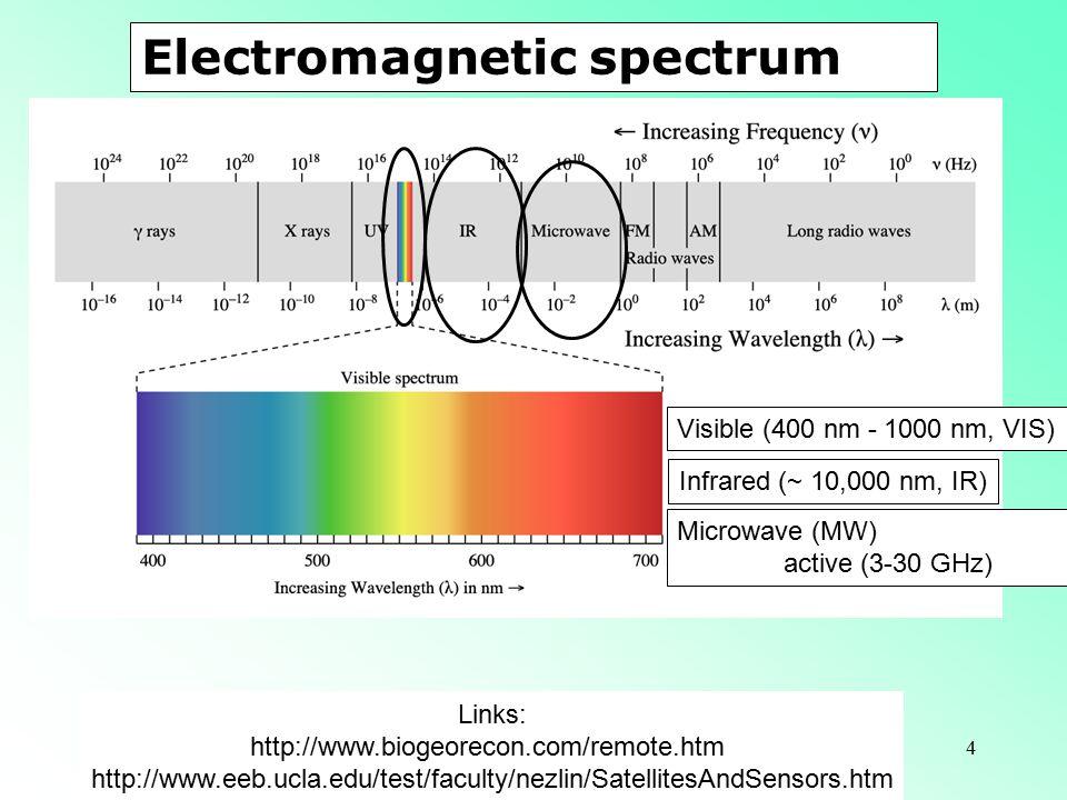 4 Links: http://www.biogeorecon.com/remote.htm http://www.eeb.ucla.edu/test/faculty/nezlin/SatellitesAndSensors.htm Microwave (MW) active (3-30 GHz) Visible (400 nm - 1000 nm, VIS) Infrared (~ 10,000 nm, IR) Electromagnetic spectrum