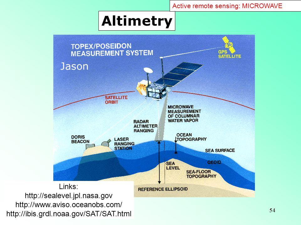 54 Links: http://sealevel.jpl.nasa.gov http://www.aviso.oceanobs.com/ http://ibis.grdl.noaa.gov/SAT/SAT.html Altimetry Active remote sensing: MICROWAVE Jason