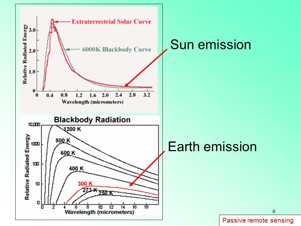 6 Sun emission Earth emission Passive remote sensing
