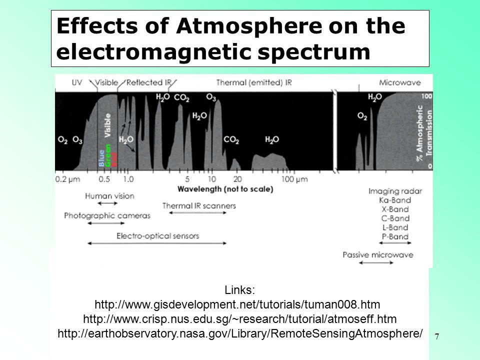 7 Links: http://www.gisdevelopment.net/tutorials/tuman008.htm http://www.crisp.nus.edu.sg/~research/tutorial/atmoseff.htm http://earthobservatory.nasa.gov/Library/RemoteSensingAtmosphere/ Effects of Atmosphere on the electromagnetic spectrum