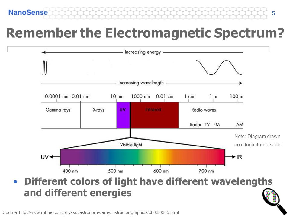 5 Remember the Electromagnetic Spectrum.