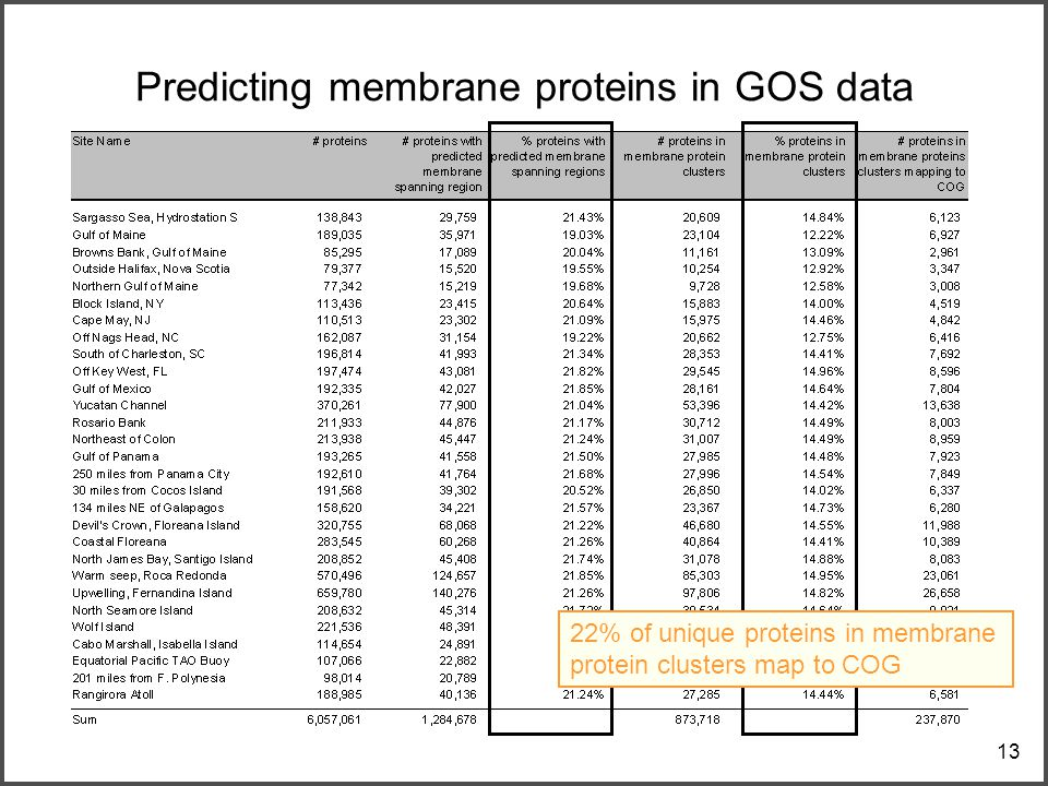 13 Predicting membrane proteins in GOS data 22% of unique proteins in membrane protein clusters map to COG
