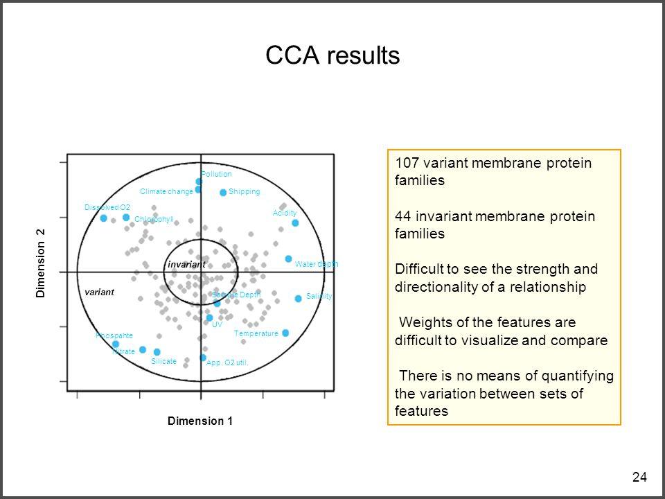 24 CCA results Water depth Acidity App. O2 util.