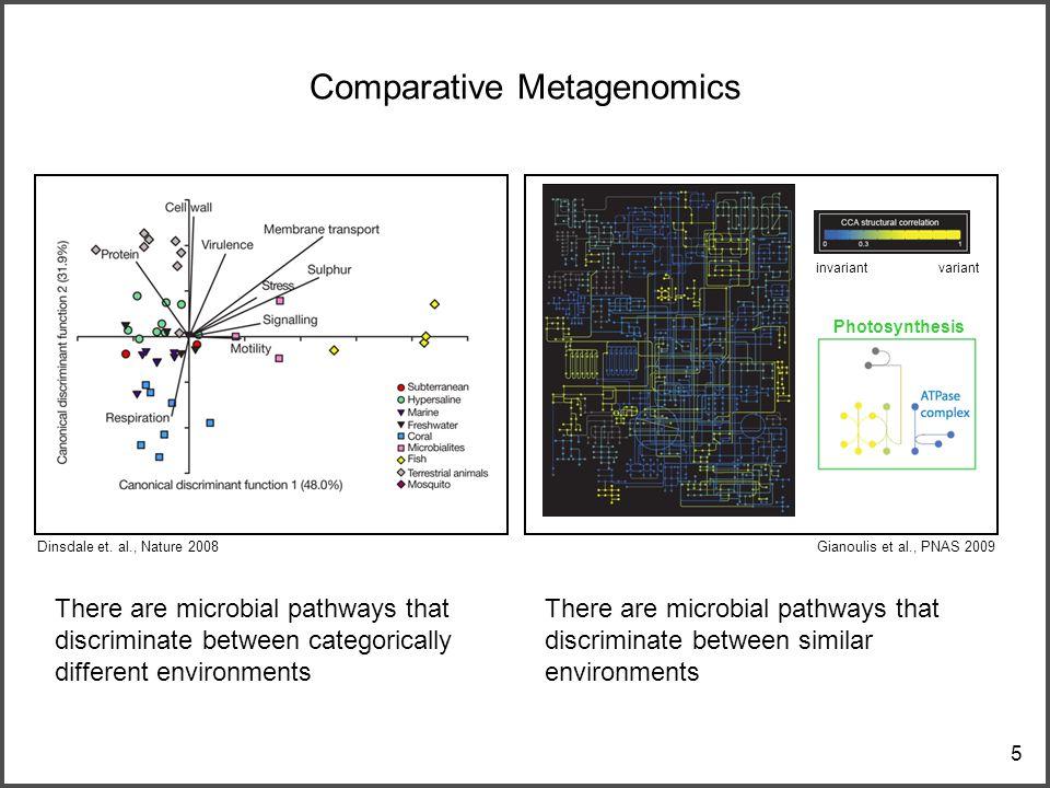 5 Comparative Metagenomics Dinsdale et.