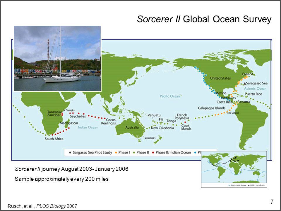 7 Sorcerer II Global Ocean Survey Sorcerer II journey August 2003- January 2006 Sample approximately every 200 miles Rusch, et al., PLOS Biology 2007