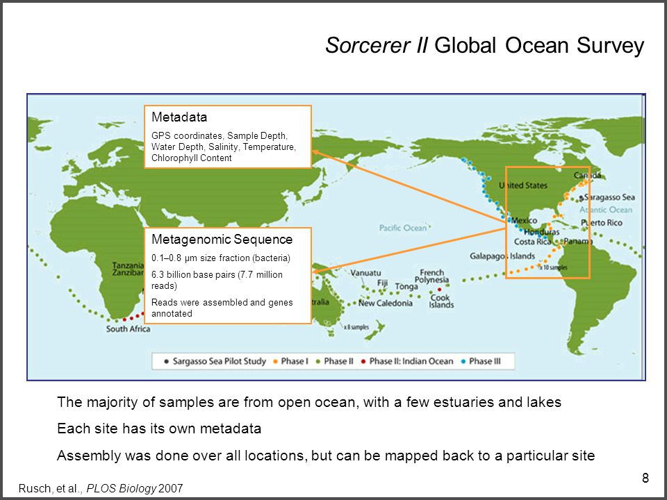 8 Sorcerer II Global Ocean Survey Metagenomic Sequence 0.1–0.8 μm size fraction (bacteria) 6.3 billion base pairs (7.7 million reads) Reads were assembled and genes annotated Metadata GPS coordinates, Sample Depth, Water Depth, Salinity, Temperature, Chlorophyll Content The majority of samples are from open ocean, with a few estuaries and lakes Each site has its own metadata Assembly was done over all locations, but can be mapped back to a particular site Rusch, et al., PLOS Biology 2007
