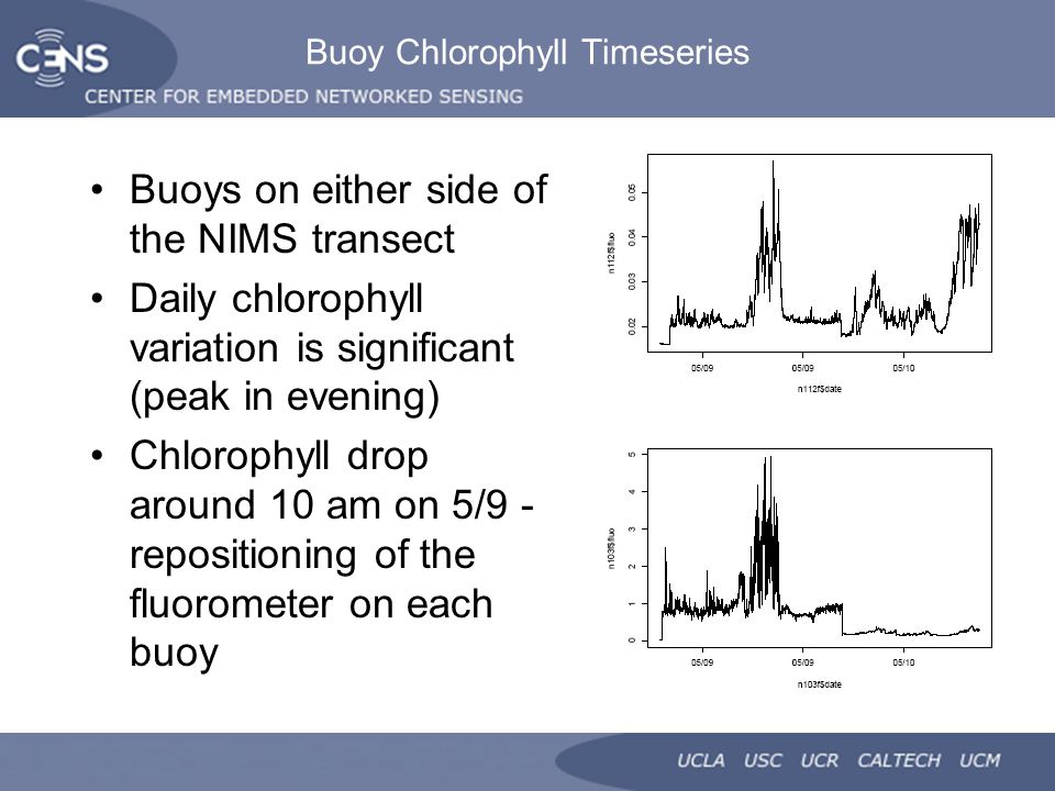 Buoy Chlorophyll Timeseries Buoys on either side of the NIMS transect Daily chlorophyll variation is significant (peak in evening) Chlorophyll drop around 10 am on 5/9 - repositioning of the fluorometer on each buoy