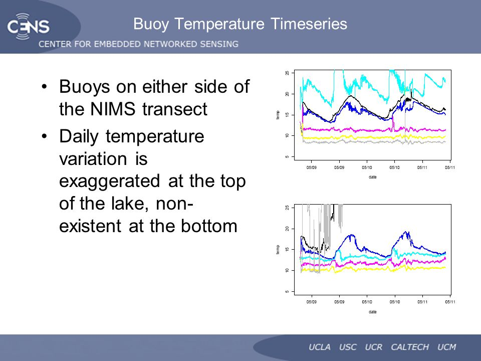 Buoy Temperature Timeseries Buoys on either side of the NIMS transect Daily temperature variation is exaggerated at the top of the lake, non- existent at the bottom