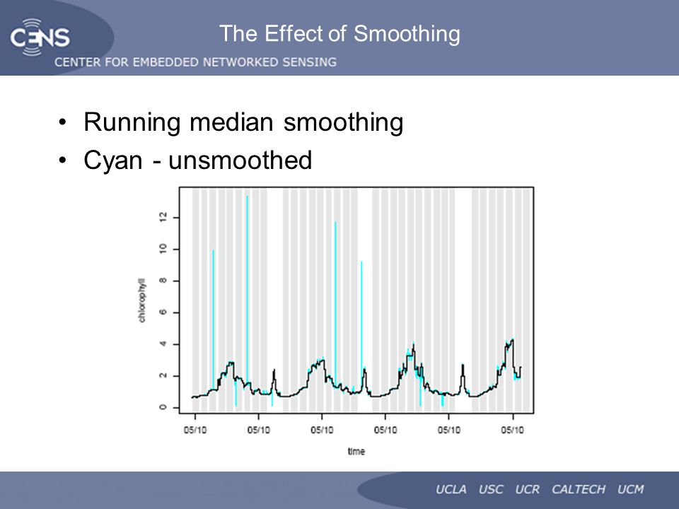 The Effect of Smoothing Running median smoothing Cyan - unsmoothed